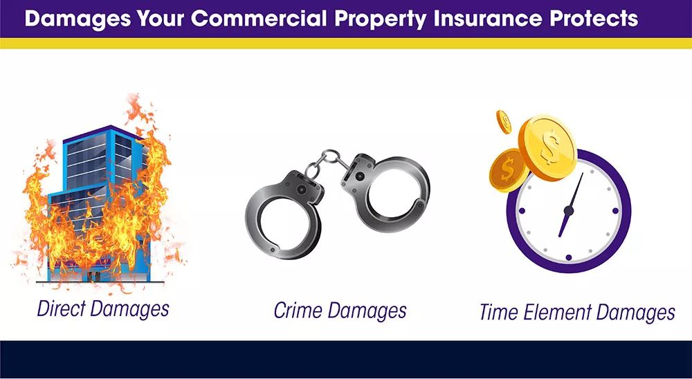 Business Protection Against Damages